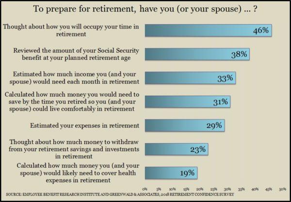 Retirement Confidence 2018