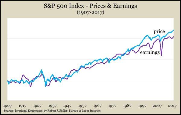 SP price earnings