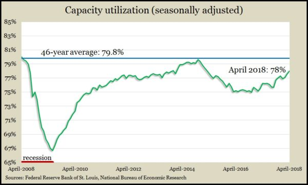 capacity Apr 18