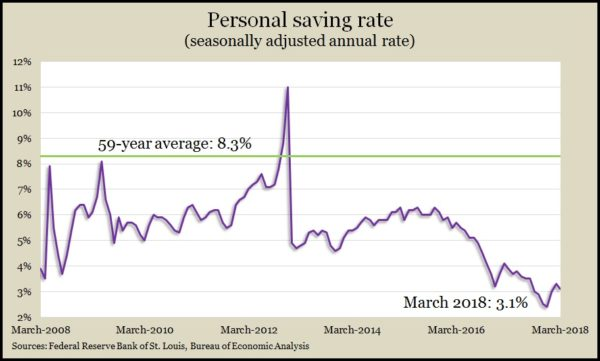 personal saving Mar 2018