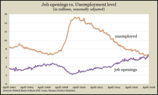 job openings_unemployed April 2018