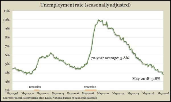 unemployment May2018