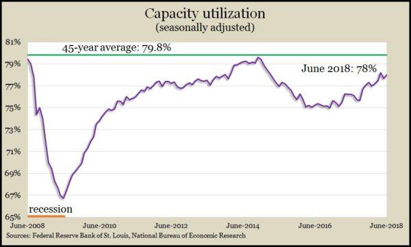 capacity June 18