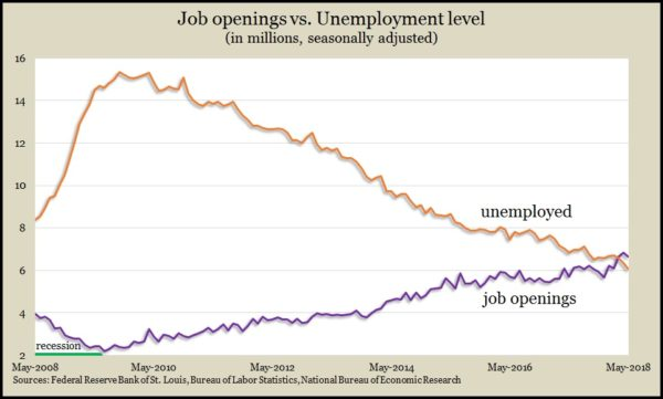 job openings_unemployed May 2018