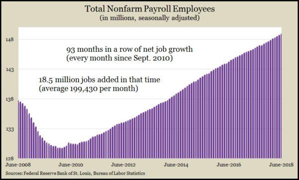 jobs June 2018