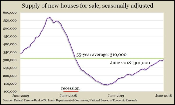 new homes for sale June 2018