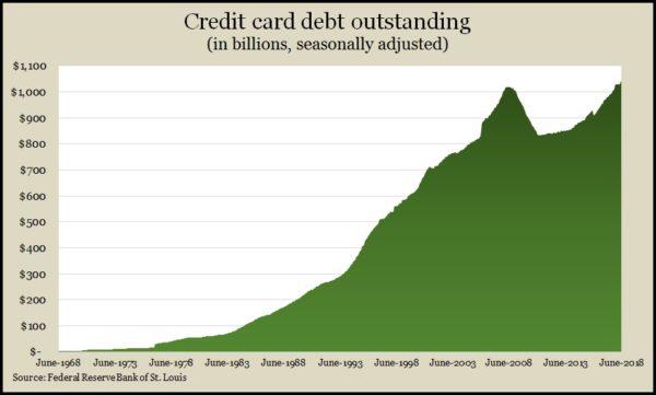 credit card_June_2018