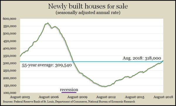 new homes for sale Aug 2018