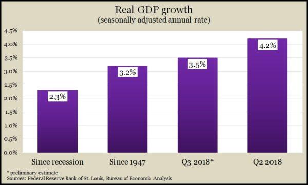 GDP 3Q 2018