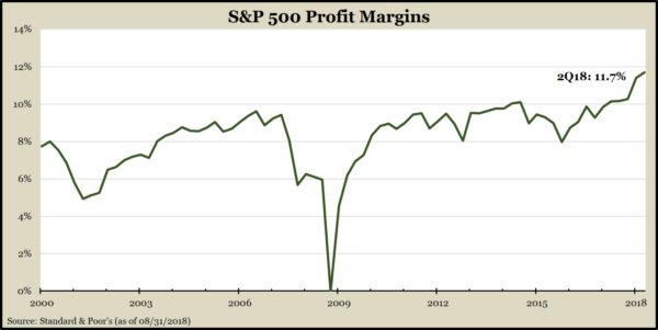 ProfitMargins