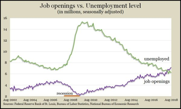 job openings_unemployed August 2018
