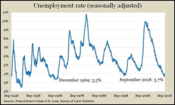 unemployment Sep2018