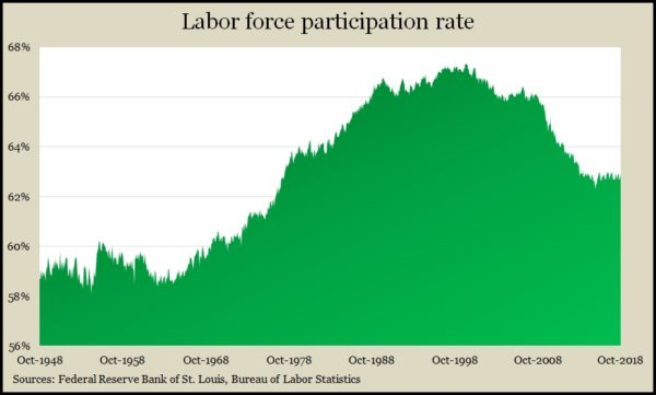 Labor Force Participation Oct 2018