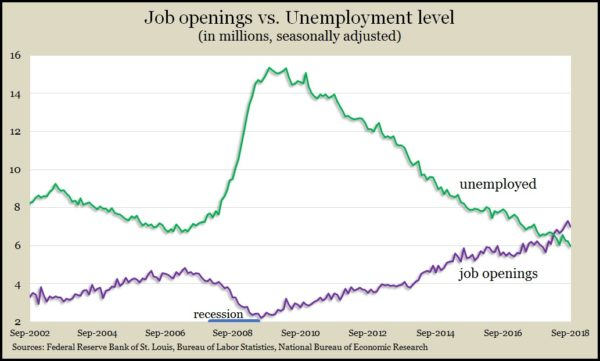 job openings_unemployed September 2018