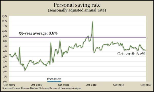 personal saving Oct 2018
