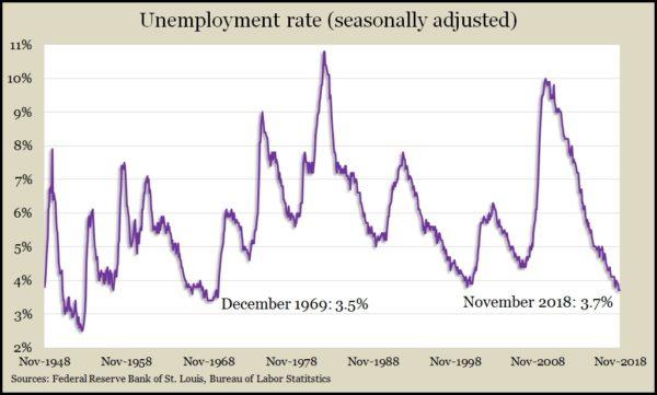 unemployment Nov 2018
