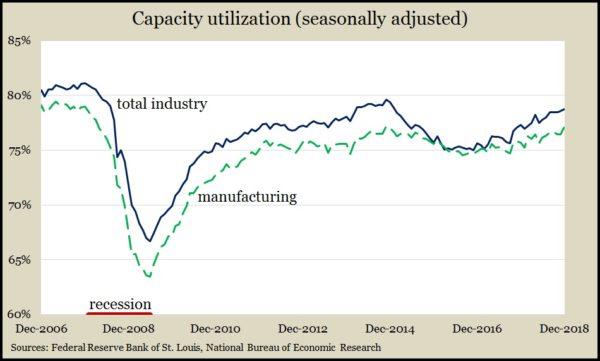 capacity Dec 18