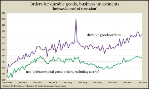 durable goods 12.18