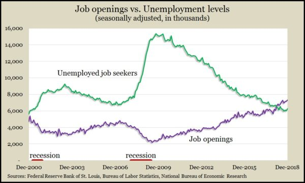 job openings_unemployed Dec 2018