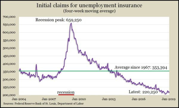 jobless claims Jan2019
