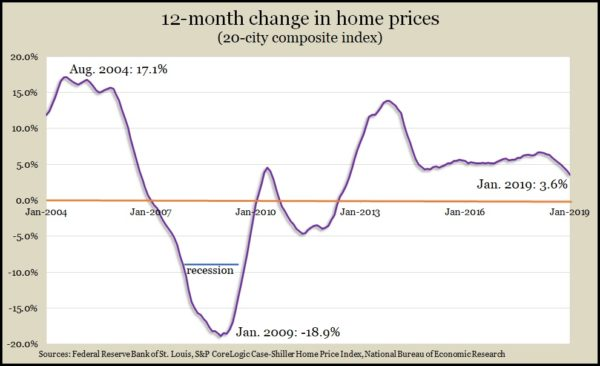home prices Jan 2019