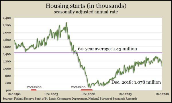 housing starts 12.18