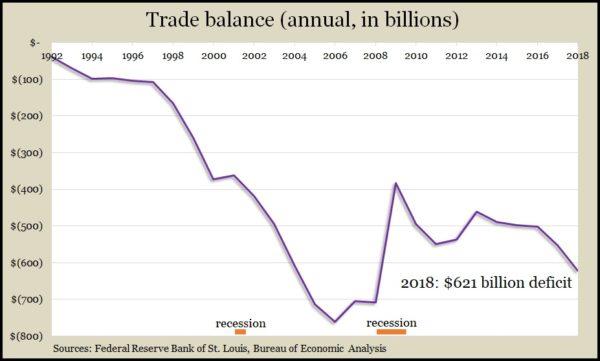 trade balance 2018