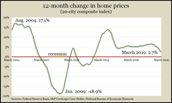 home prices March 2019