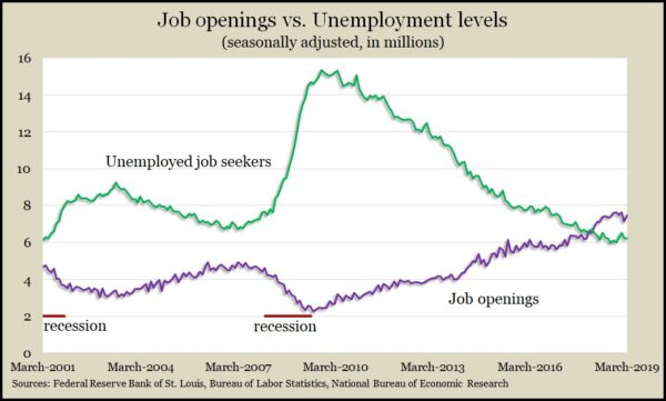 job openings_unemployed Mar 2019