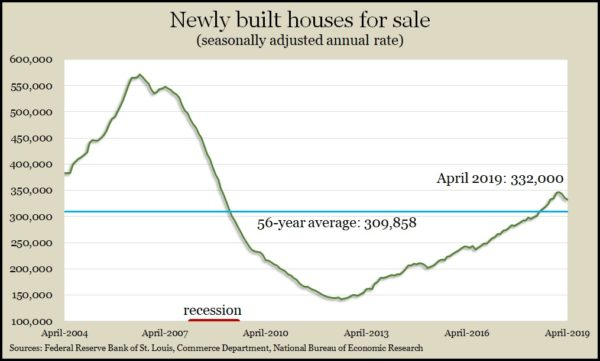 new homes for sale April 2019
