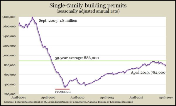 single-family permits Apr 2019