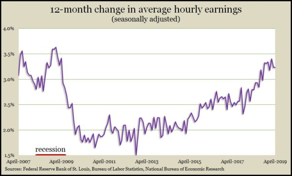 wages Apr 2019