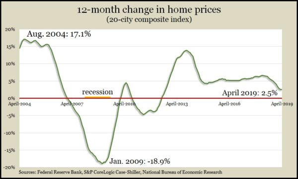 home prices April 2019