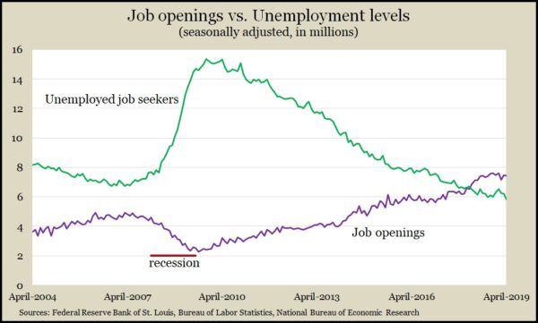 job openings_unemployed April 2019