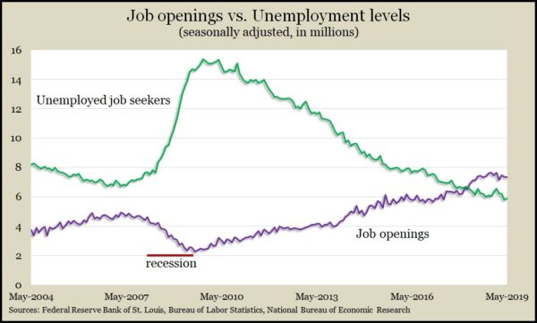 job openings_unemployed May 2019