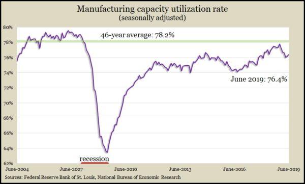 manufacturing capacity June 2019