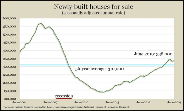new homes for sale June 2019