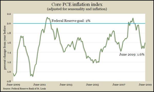 Core PCE index June 2019