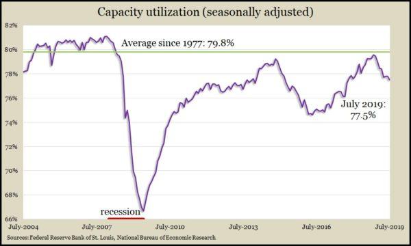 capacity July 19