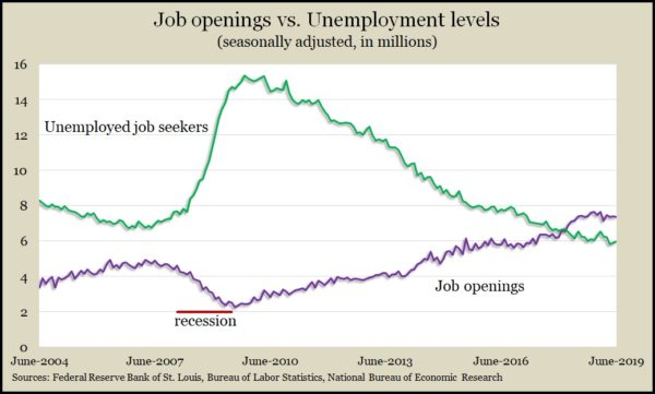 job openings_unemployed June 2019