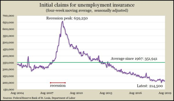 jobless claims Aug2019