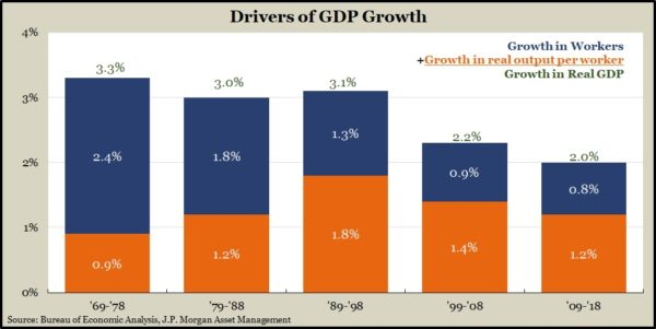 Drivers of GDP Growth