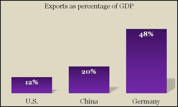 Exports A