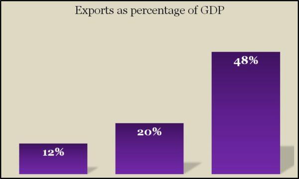 Exports Q