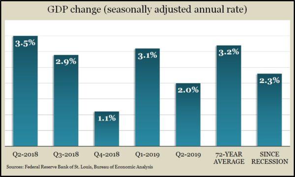GDP 2q 2019