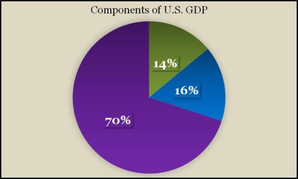 GDP Q