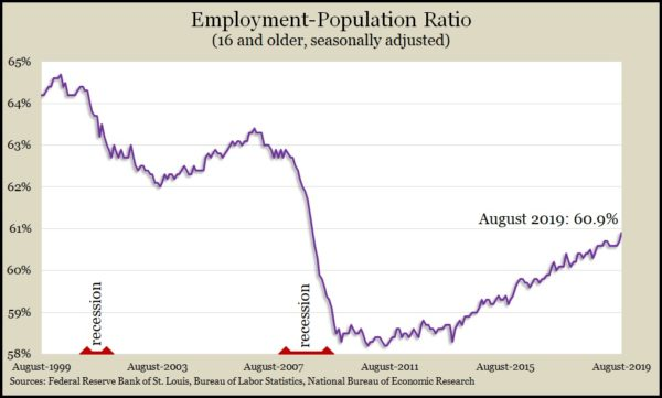 employment population ratio Aug 2019