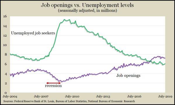 job openings_unemployed July 2019