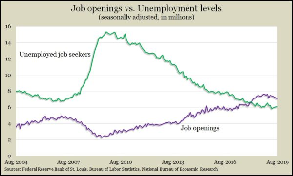 job openings_unemployed August 2019