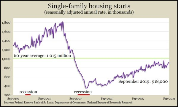 single-family starts Sept 2019